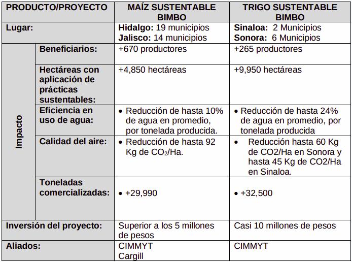 Grupo Bimbo anuncia estrategia sostenible
