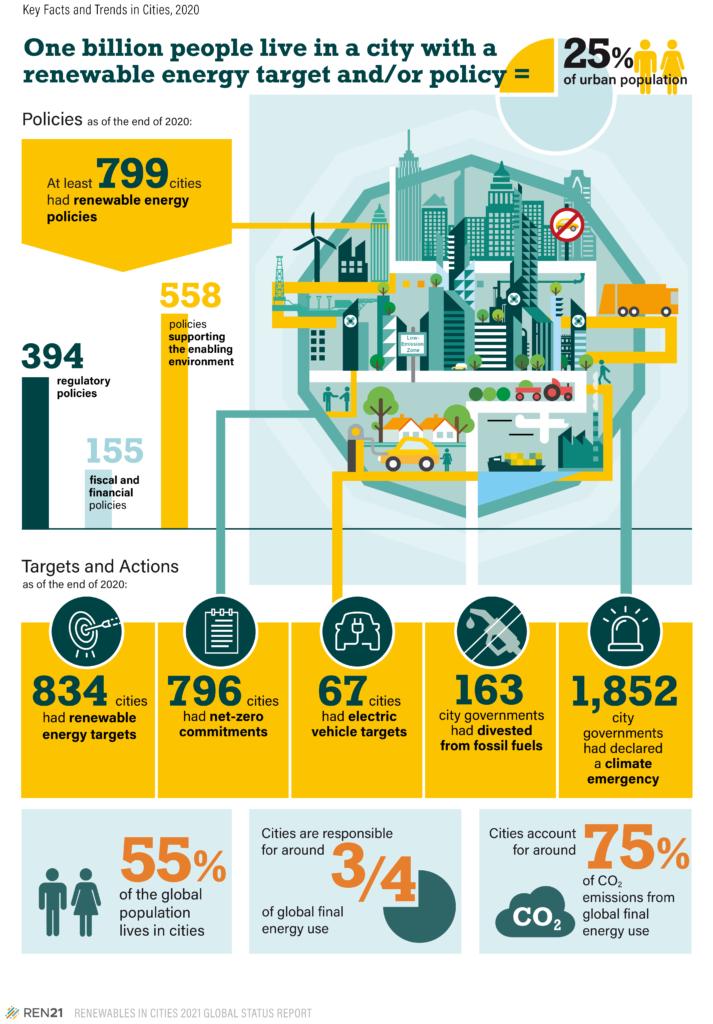 Ciudades sostenibles REN 21