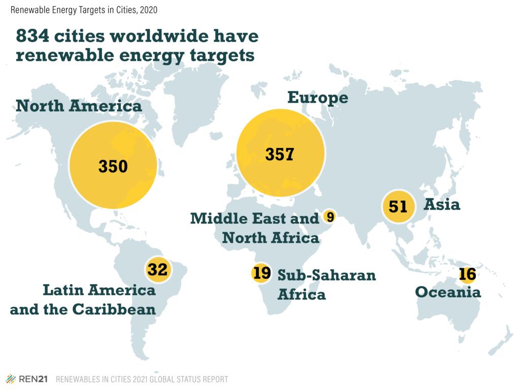 Ciudades sostenibles en América Latina