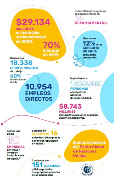Postobón aumentó inversiones sostenibles