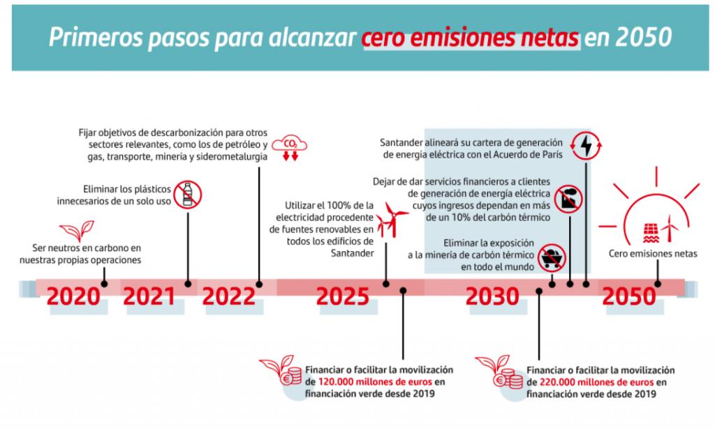 Santander fija objetivos de descarbonización