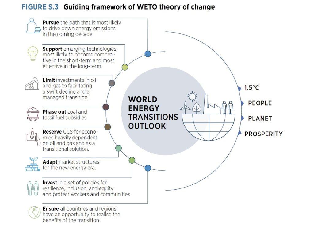world-energy-transitions-outlook-de-irena-reescribir-la-narrativa-energetica-para-un-mundo-sin-emisiones